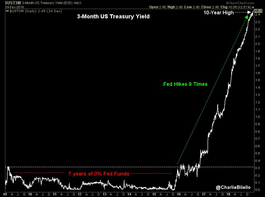 3 month US treasury yield image