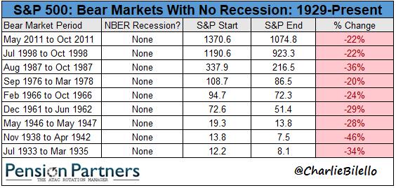 list of bear markets image3