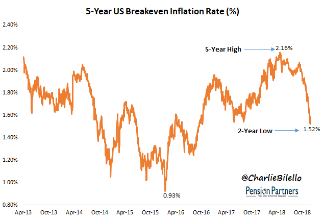 Image of 5 year US breakeven inflation rate from April 2013 to October 2018