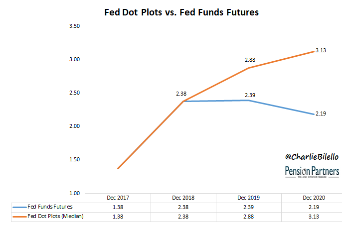 Fed dot plots vs Fed funds futures graph from 2017 to 2020