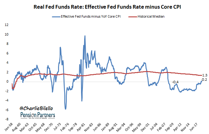 Image of effective fed funds and historical median from 1958 to 2017