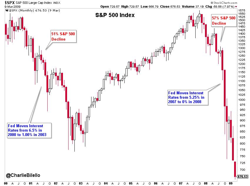 S&P 500 index graph