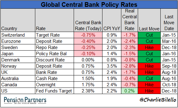 List of Global Central Bank Policy Rates