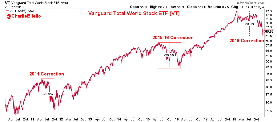 Image of Vanguard total world stock