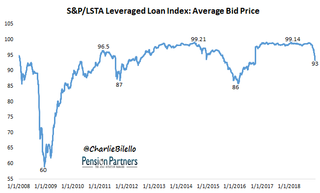 Average bid price of S&P/LSTA leveraged loan index image from 2008 to 2018