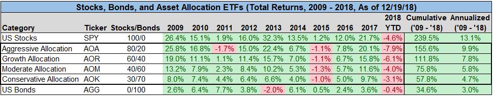 Stocks, Bonds and Asset Allocation ETFs chart2