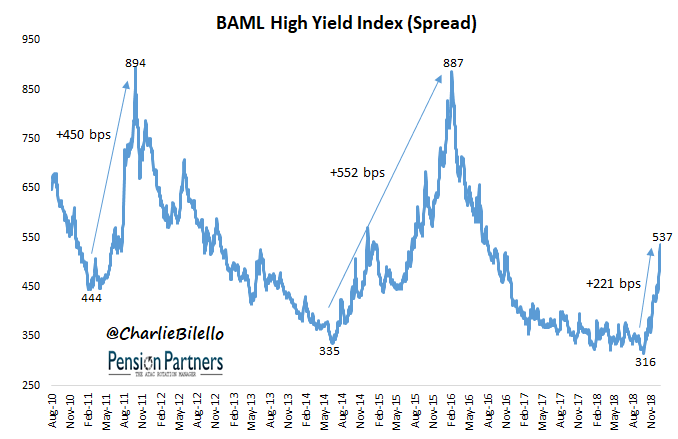Image of BAML high yield index from August 2010 to November 2018