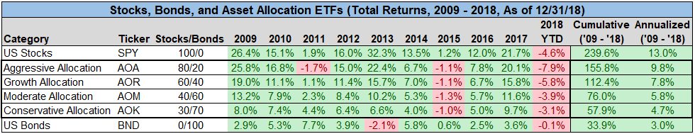 Stocks, Bonds and Asset Allocation ETFs (Total Returns 20199-2018)