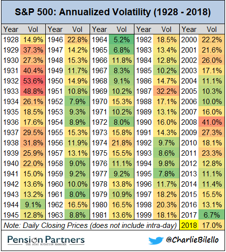 s&p 500 - Annualized Volatility (1928-2018)