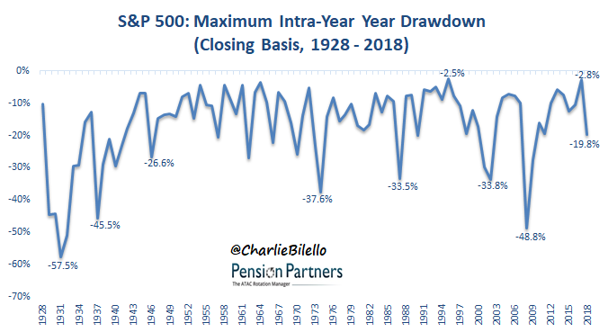 s&p 500 - Maximum intra year drawdown 19298-2018