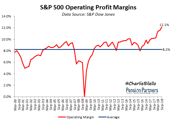 s&p 500 - Operating profit margin