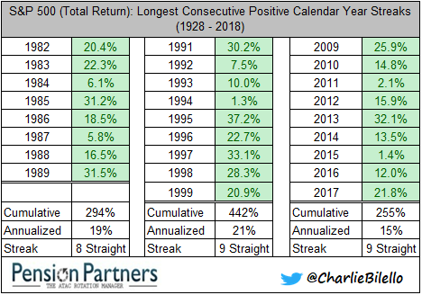 s&p 500 - Longest consecutive positive calendar year streaks