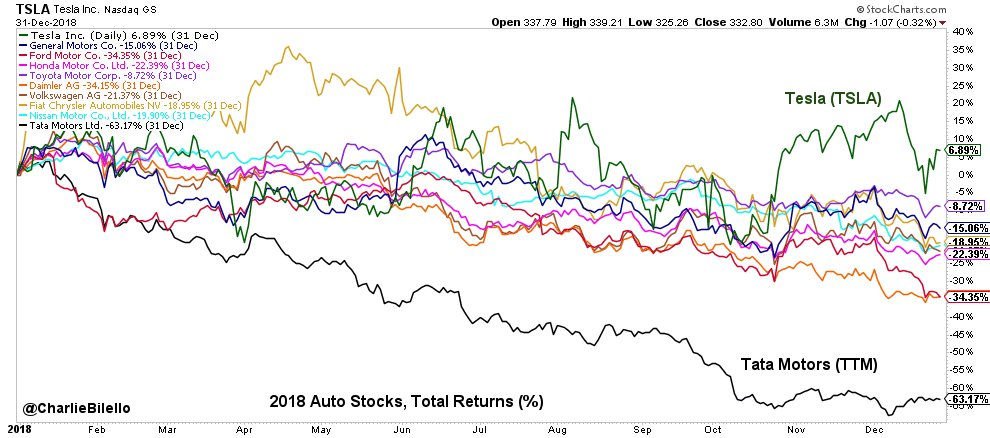 s&p 500 charts - Auto stocks