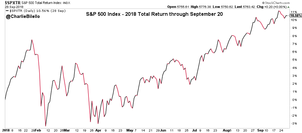 S&P 500 charts - 2018 Total Return through September 20