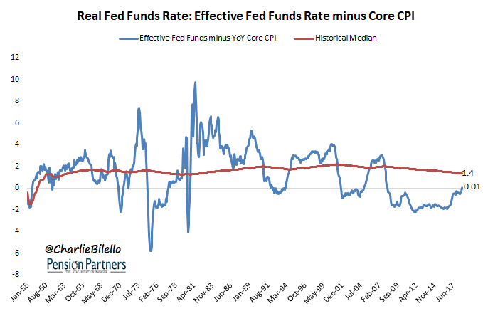 Real Fed funds rate - Effective Fed Funds Rate minus Core CPI