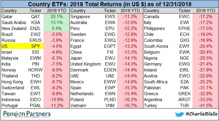 Country ETFs 20198 Total return in US $