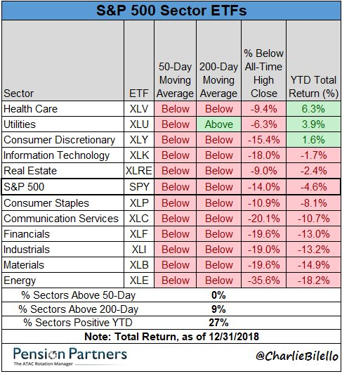 s&p 500 - Sector ETFs