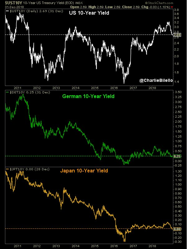 US, German, Japan 10-year yield