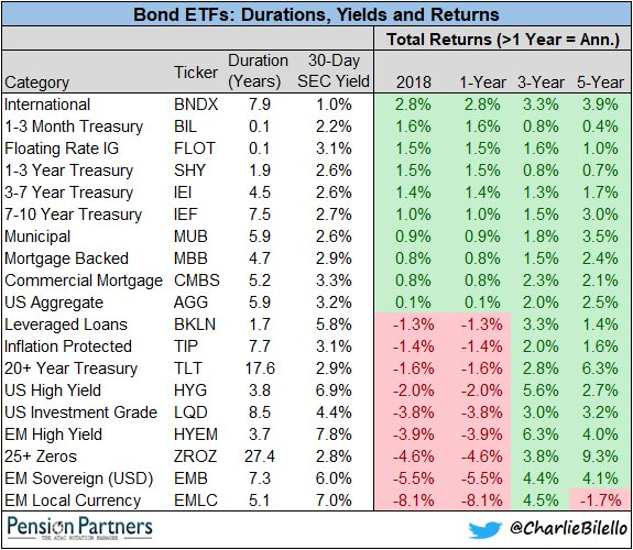 Bond ETFs - Duration, yields and returns