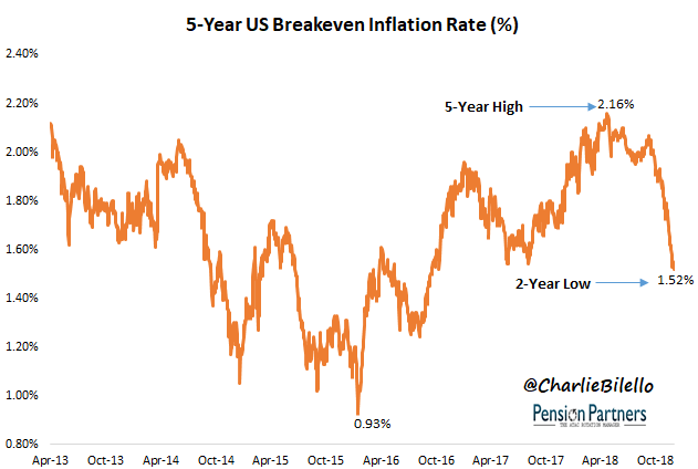 5-Year US Breakeven Inflation rate