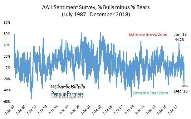 s&p 500 charts - AAII Sentiment survey 1987-2018