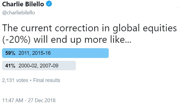 Global equity correction - Charlie Bilello on Twitter