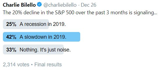 Charlie Bilello on Twitter - 20% decline in S&P 500