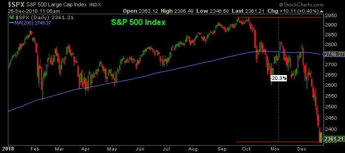 s&p 500 Index in 2018