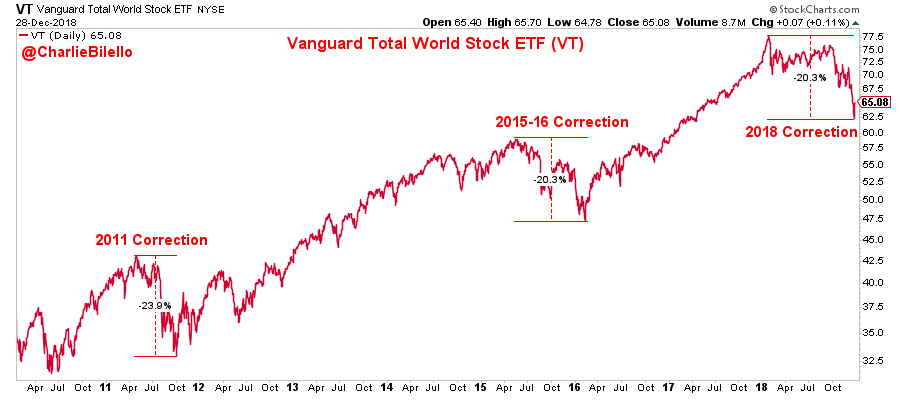 Vanguard Total World Stock ETF