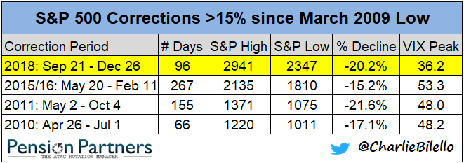 s&p 500 correction of >15% since march 2009 low