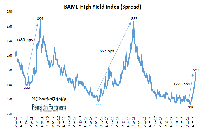 s&p 500 charts - BAML High Yield Index