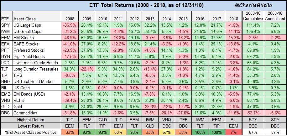 ETF Total returns (2008-2018)