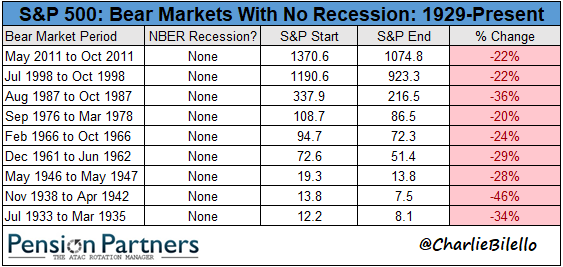 s&p 500 charts - Bear markets with no recession 1929 - Present