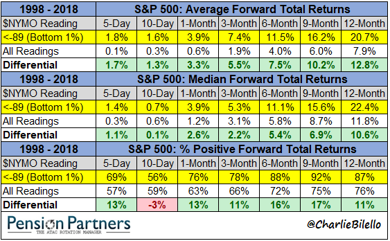 S&P 500 Average forward total returns 1998 to 2018 chart