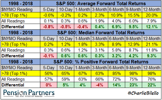 Differential values of S&P500 average forward total returns chart