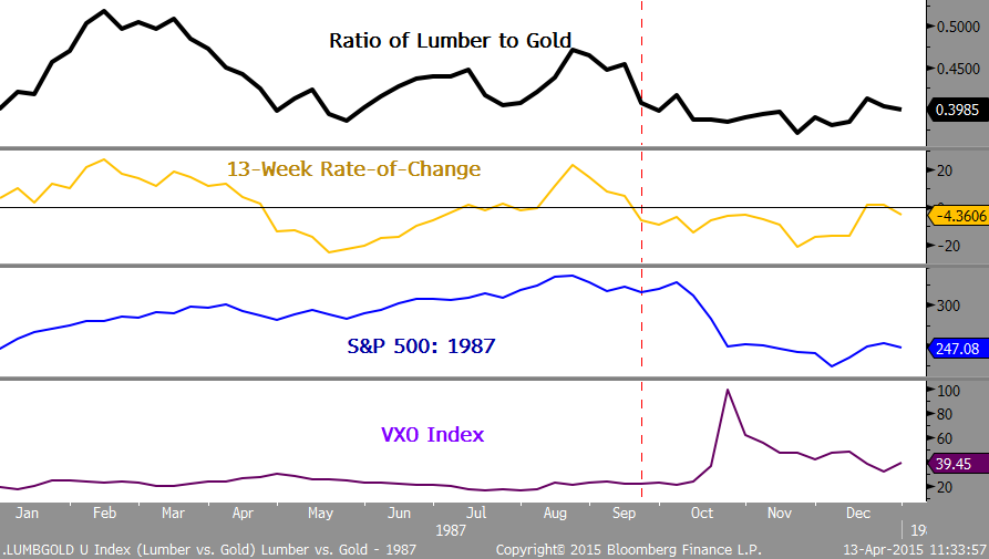 Comparison between Lumber and Gold in 1987