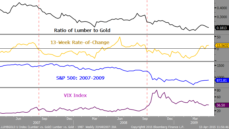 Comparison between Lumber and Gold in 2007 to 2009