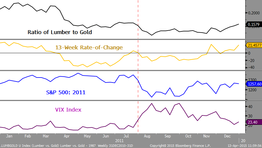 Comparison between Lumber and Gold in 2011