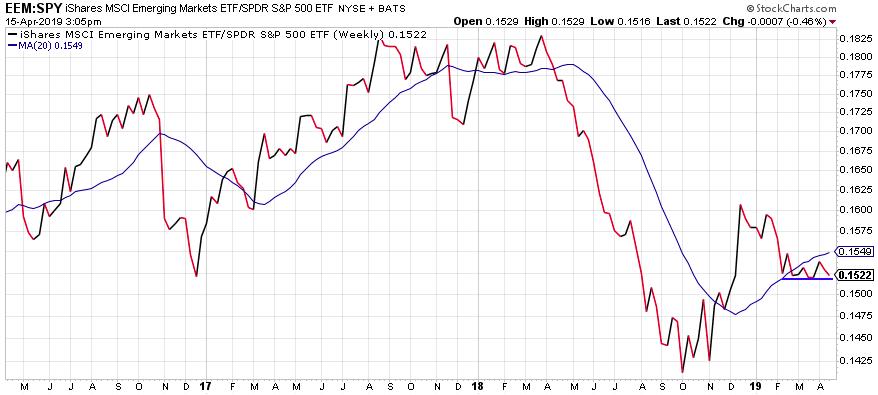 Emerging markets graph