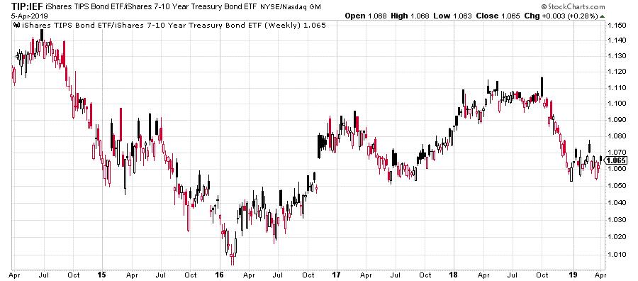 7 to 10 year treasury bond ETF image