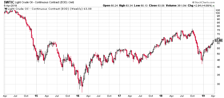 Image of Light Crude Oil stock