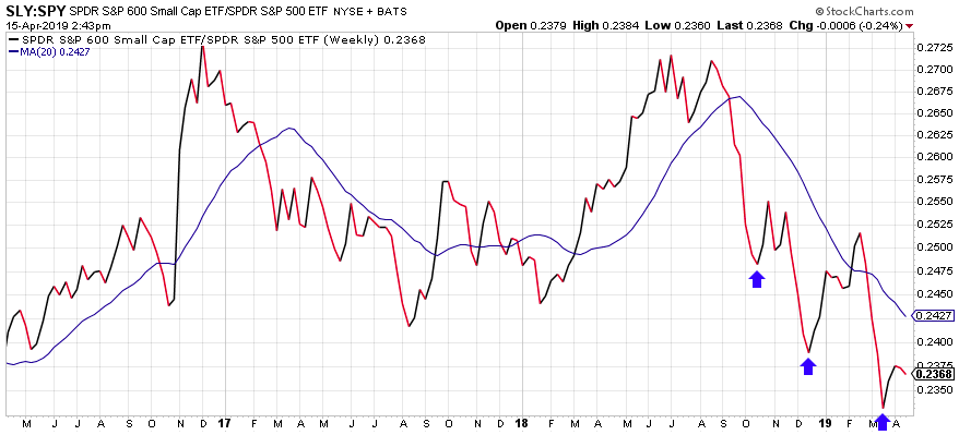 Image of small-cap group continues setting lower lows relative to the S&P 500