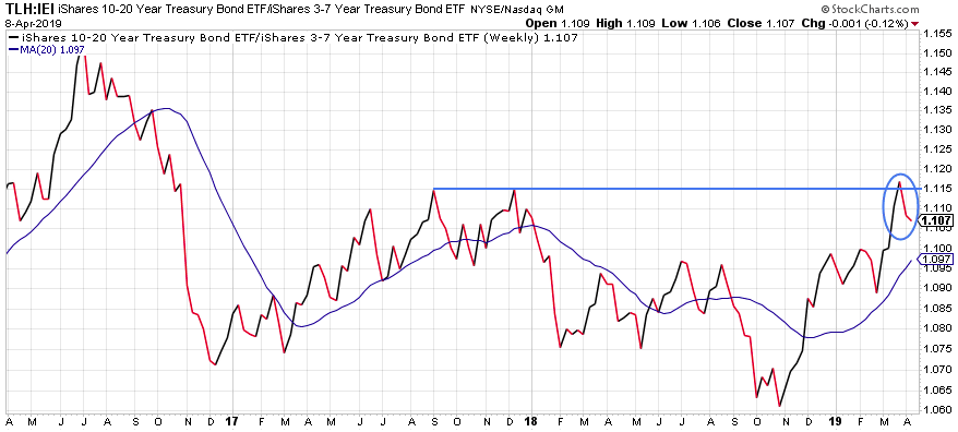 Image of 10 to 20 year treasury bond ETF