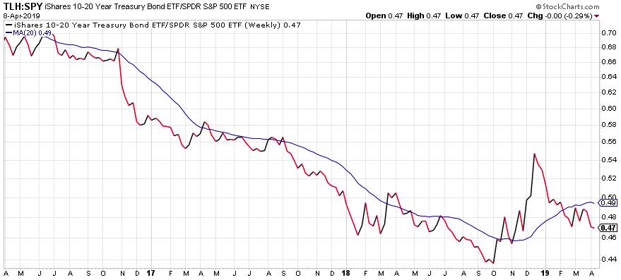 10-20 year treasury bond ETF image