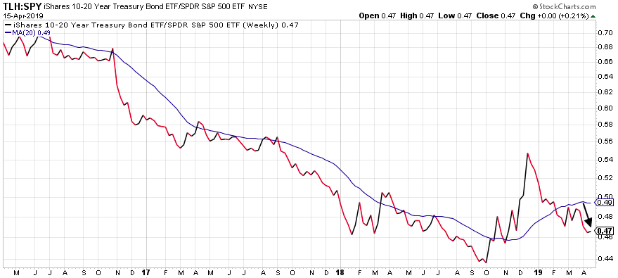 10-20 year treasury bond graph