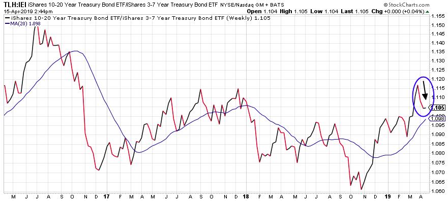 Image of halting spikes of Treasuries