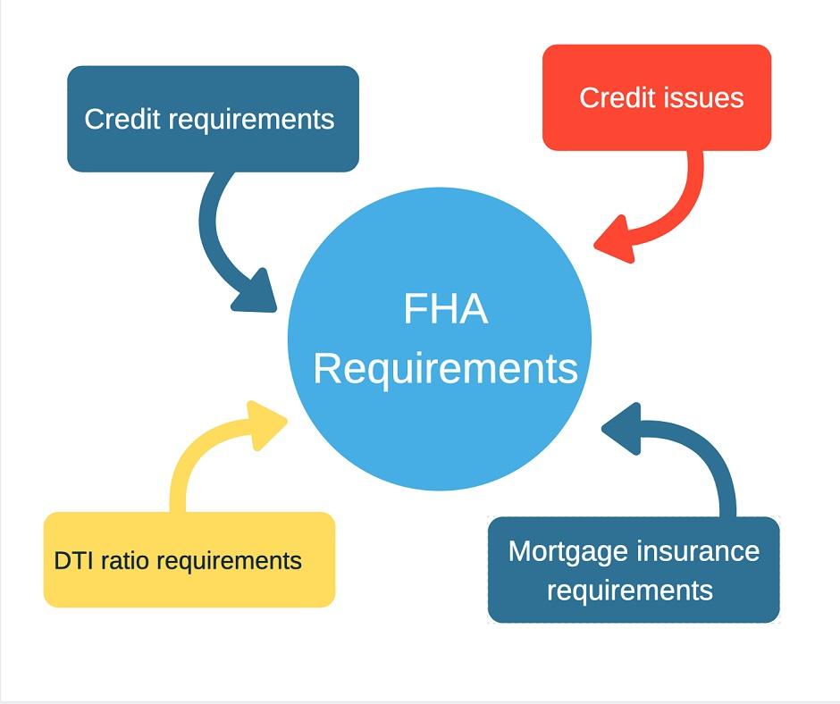 FHA Home Loan Requirements - USA Mortgage