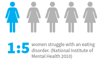 Eating disorder signs and symptoms | 1 in 5 women struggles with an eating disorder (National Institute of Mental Health 2010)