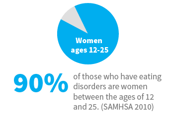 Eating disorder signs and symptoms | 90 percent of those who have eating disorders are women between the ages of 12 and 25 (SAMHSA 2010)