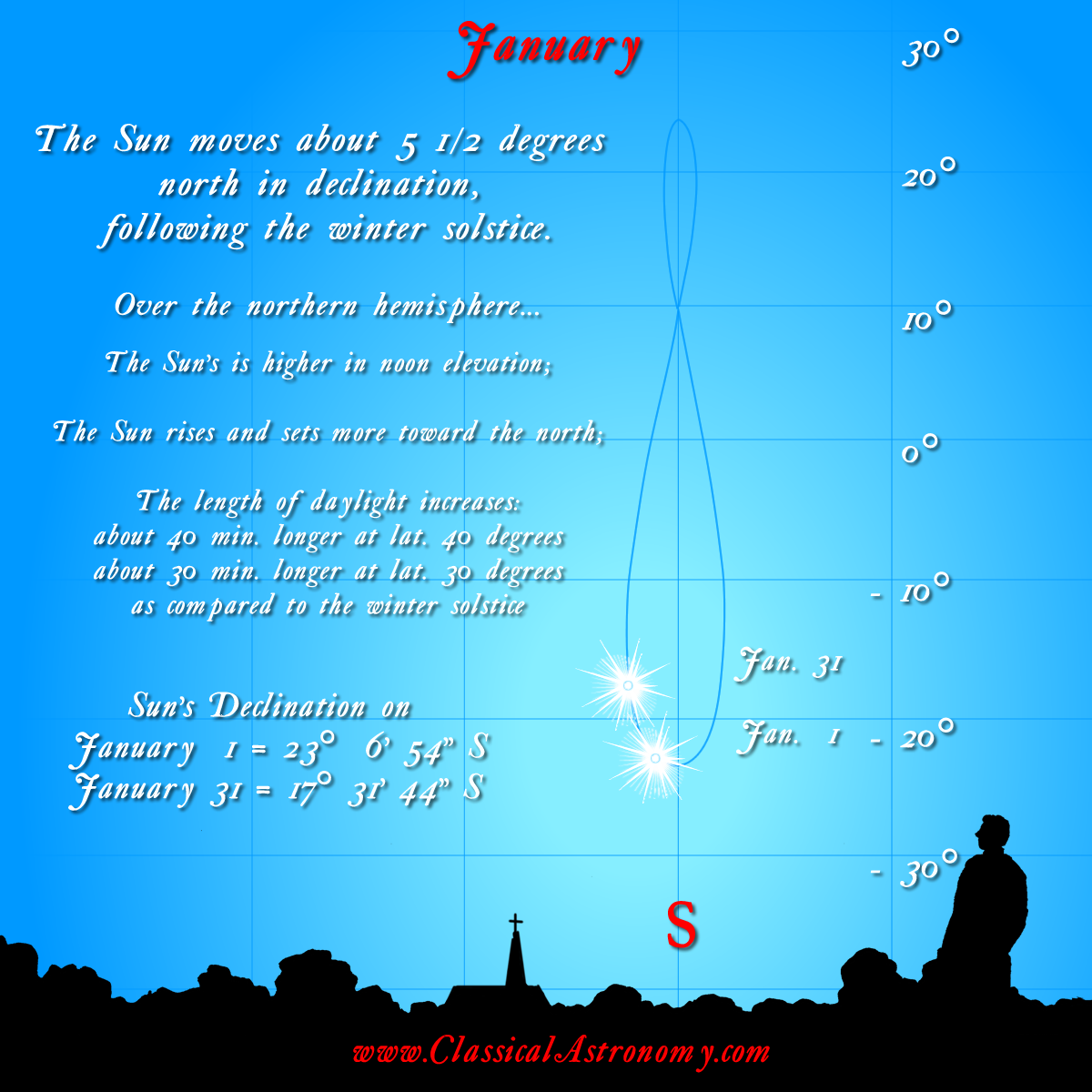 1-Analemma-1-January
